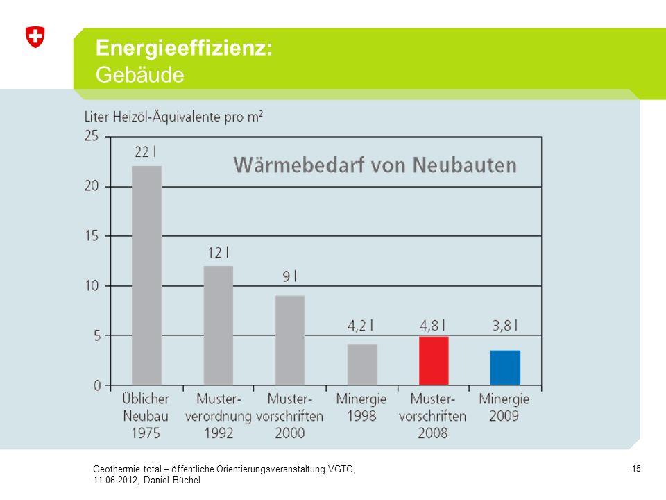 Energieeffizienz: Gebäude 15