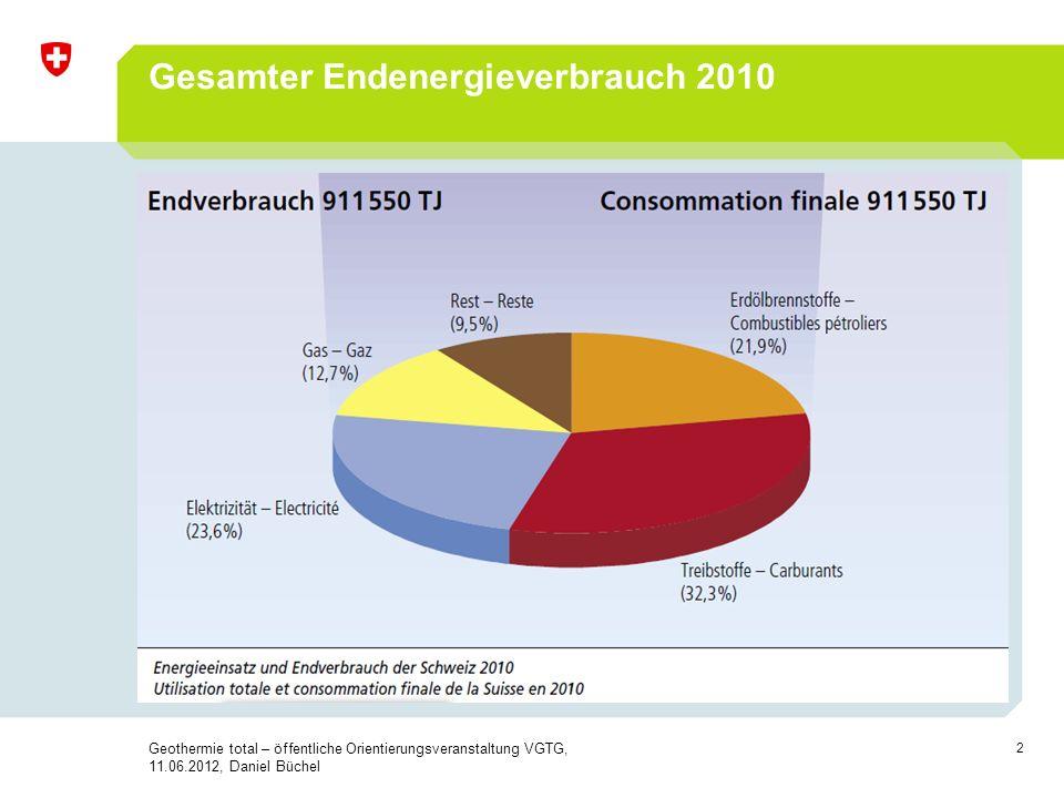 Gesamter Endenergieverbrauch 2010