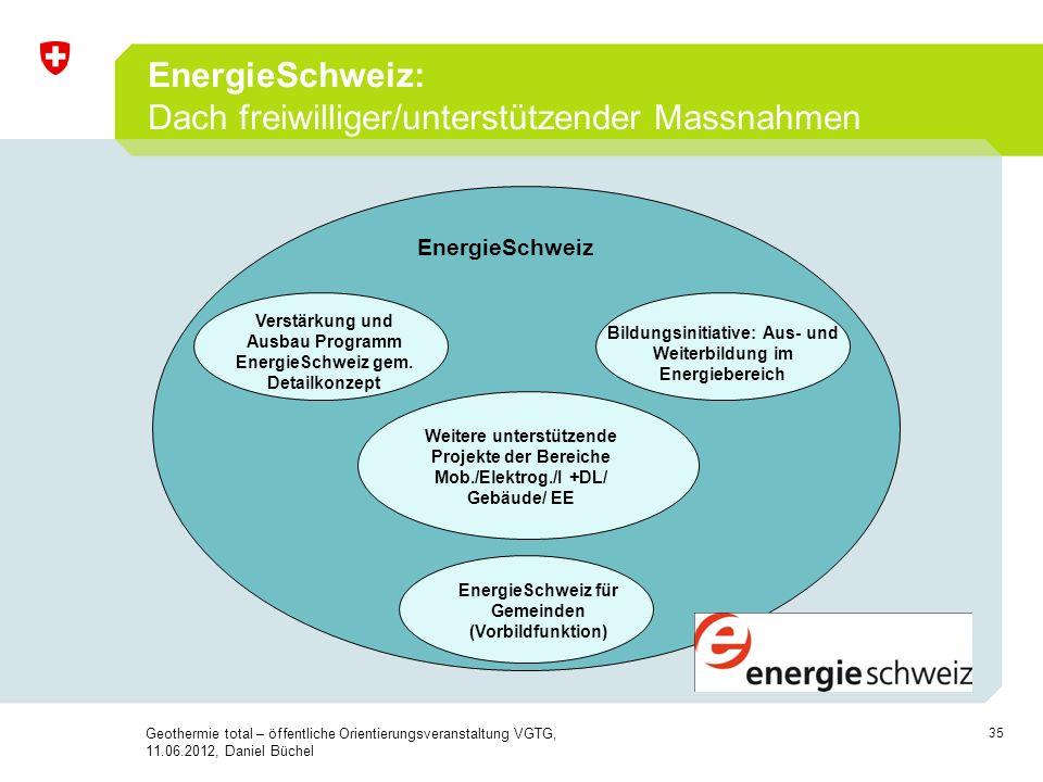 EnergieSchweiz: Dach freiwilliger/unterstützender Massnahmen