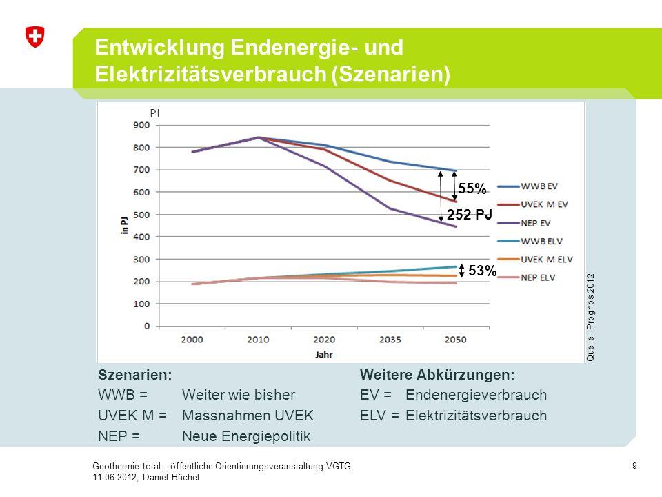 Entwicklung Endenergie- und Elektrizitätsverbrauch (Szenarien)