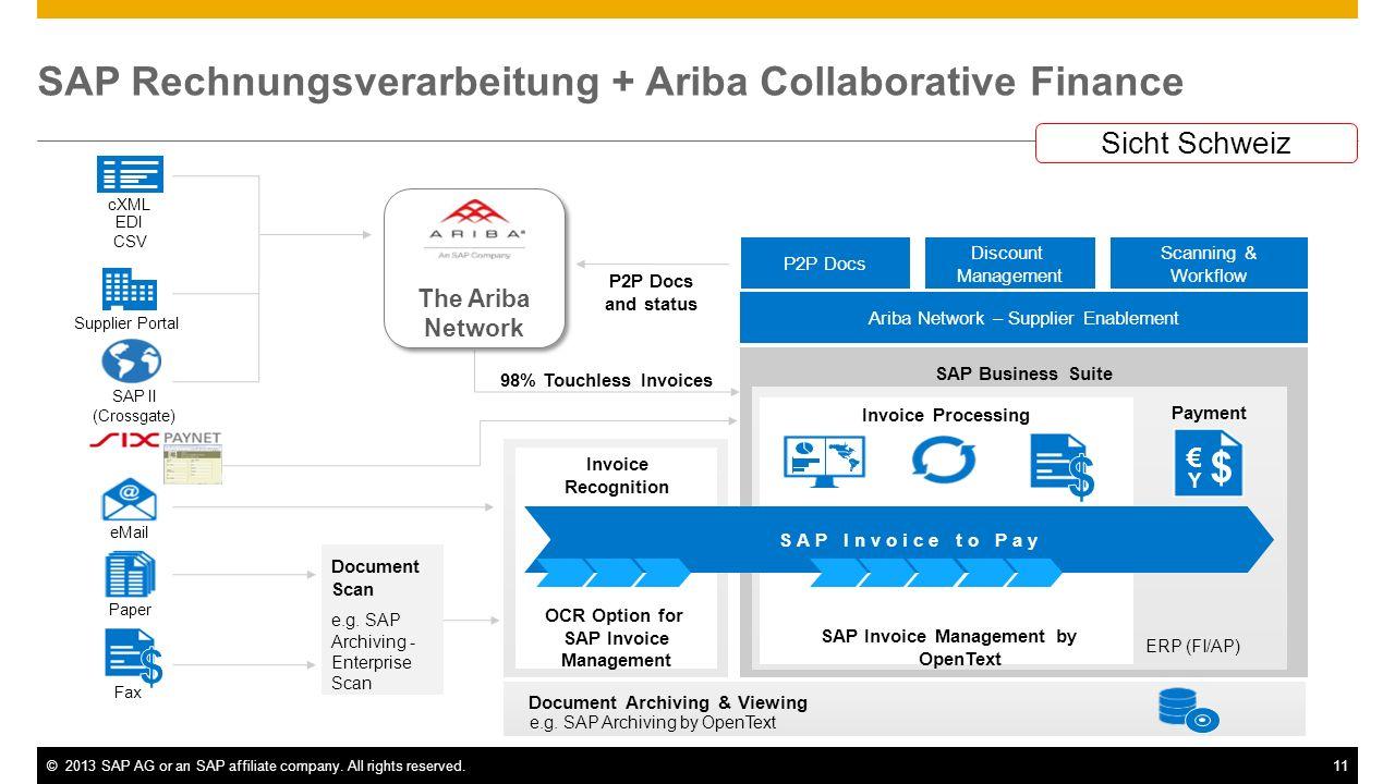 SAP Rechnungsverarbeitung + Ariba Collaborative Finance