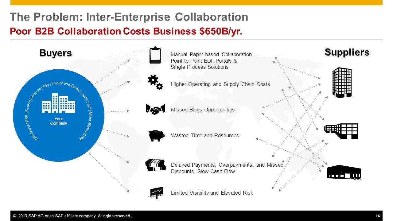 The Problem: Inter-Enterprise Collaboration