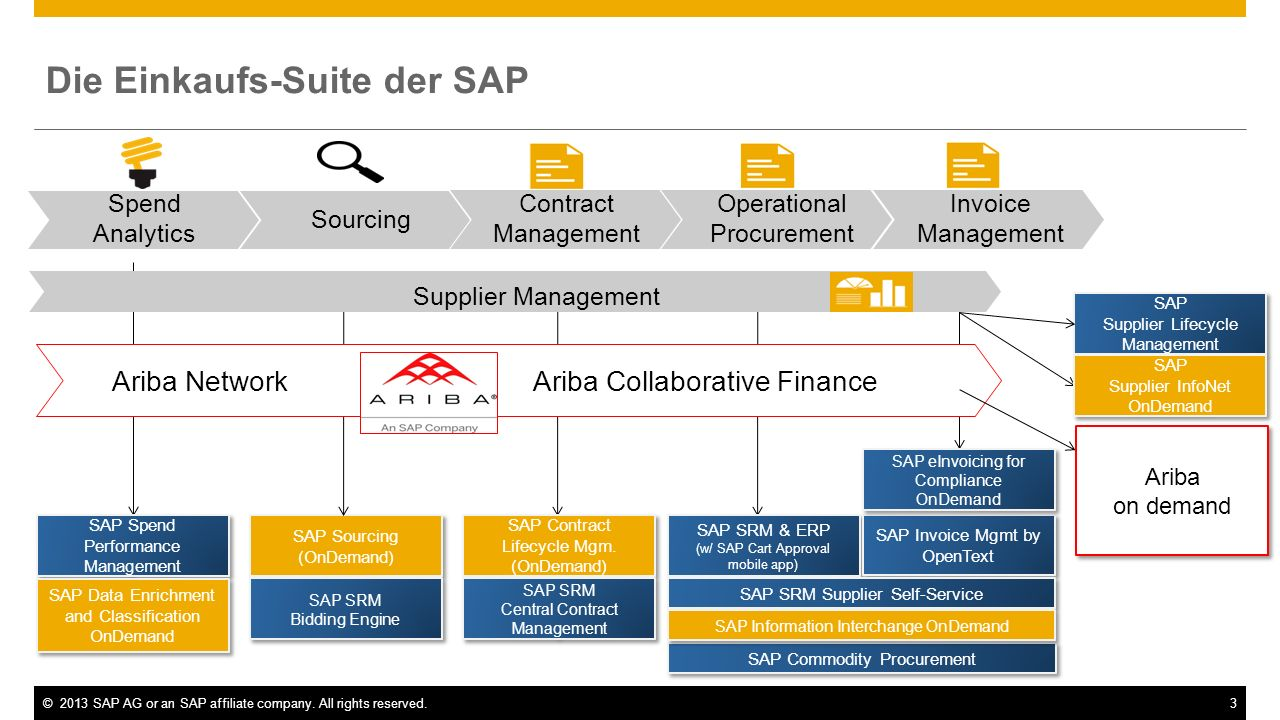 Die Einkaufs-Suite der SAP