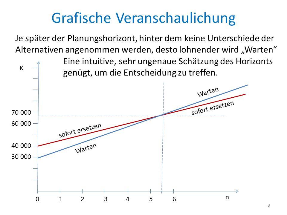 Grafische Veranschaulichung