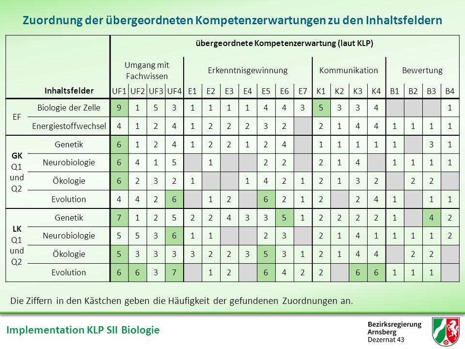 übergeordnete Kompetenzerwartung (laut KLP)
