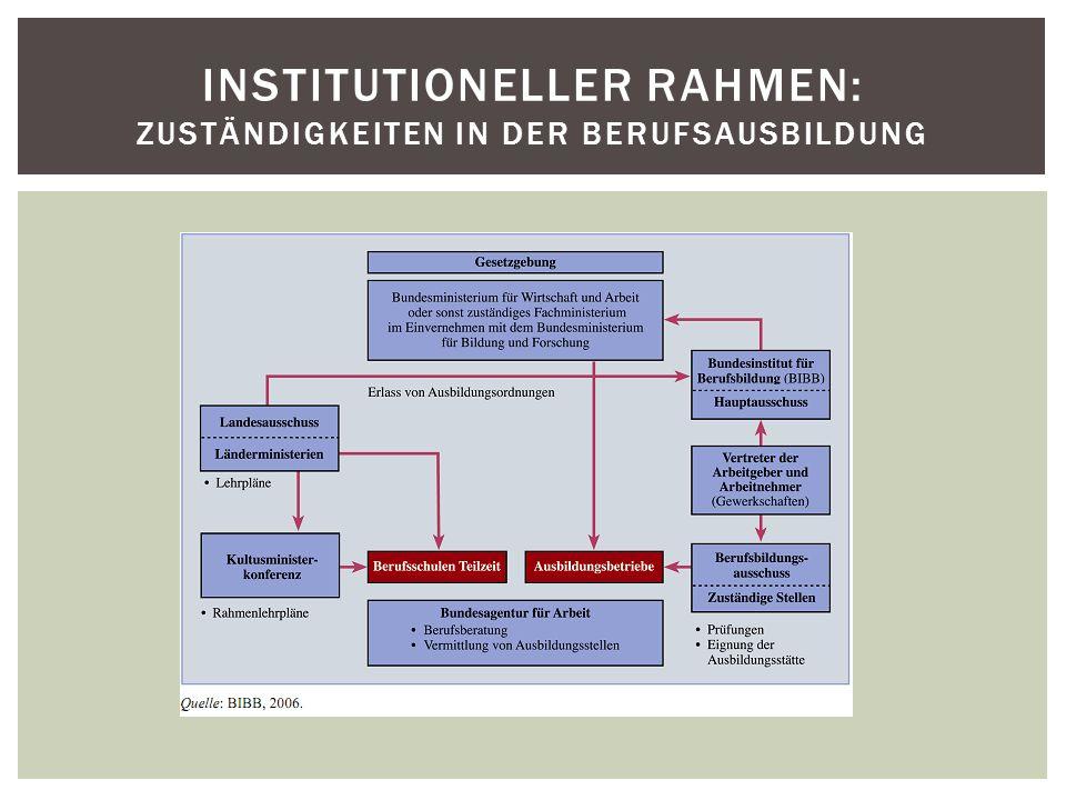 Institutioneller Rahmen: Zuständigkeiten in der Berufsausbildung