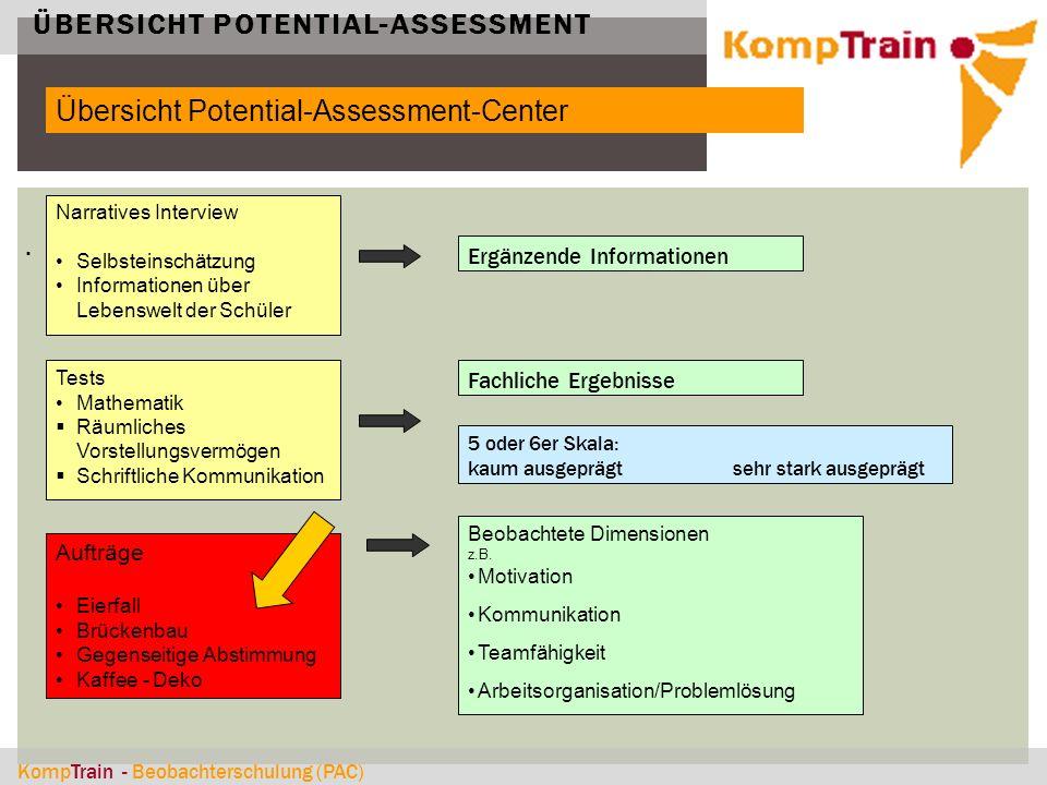 Übersicht Potential-Assessment