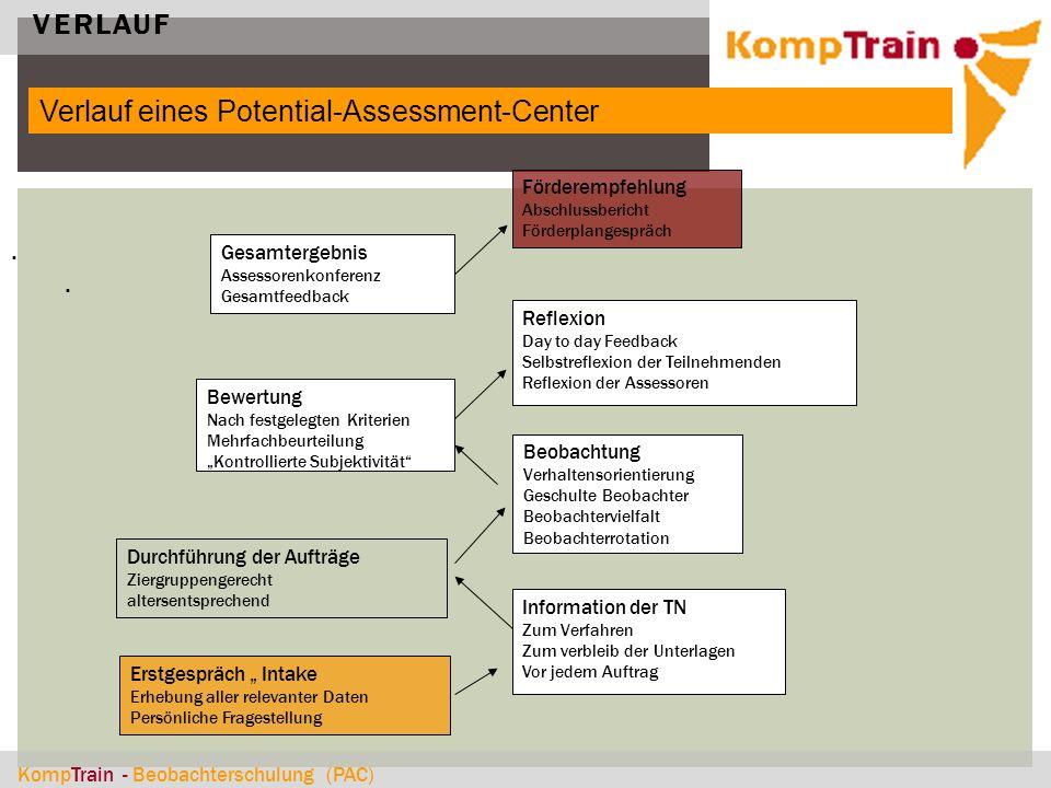 Verlauf eines Potential-Assessment-Center