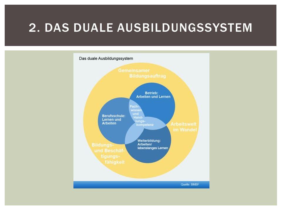 2. Das Duale Ausbildungssystem