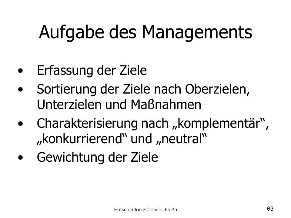 Aufgabe des Managements