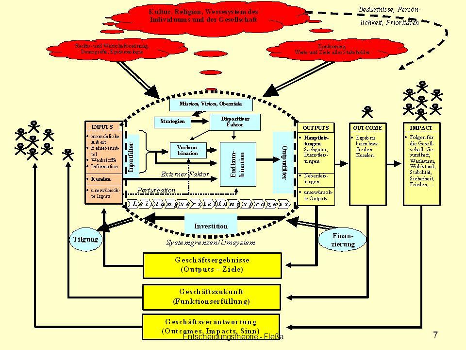 Entscheidungstheorie - Fleßa