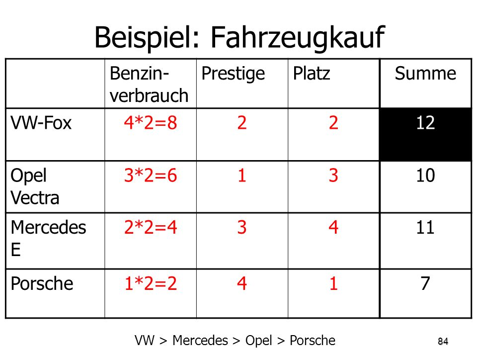 Beispiel: Fahrzeugkauf