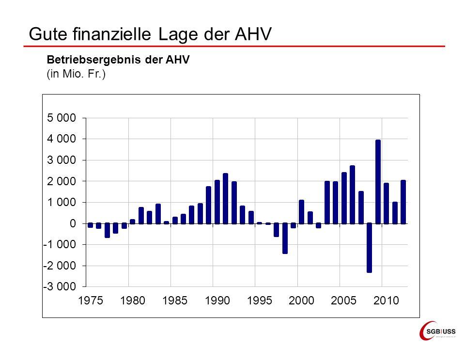 Gute finanzielle Lage der AHV