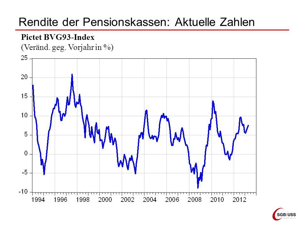 Rendite der Pensionskassen: Aktuelle Zahlen