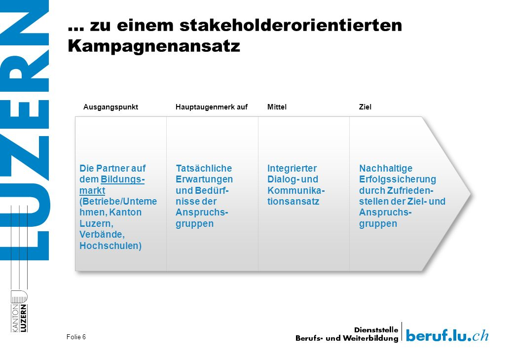 … zu einem stakeholderorientierten Kampagnenansatz