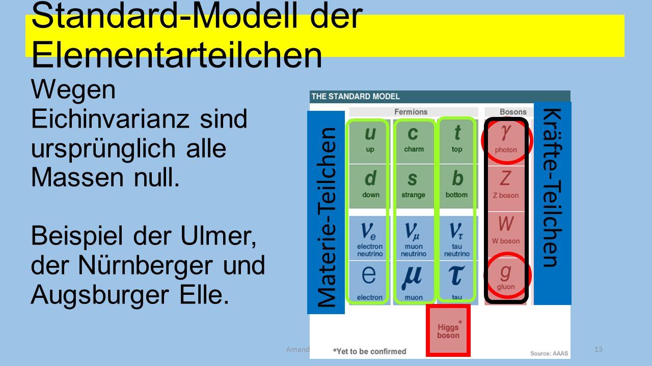 Standard-Modell der Elementarteilchen Wegen Eichinvarianz sind ursprünglich alle Massen null. Beispiel der Ulmer, der Nürnberger und Augsburger Elle.