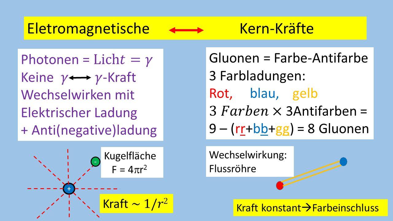 Eletromagnetische Kern-Kräfte