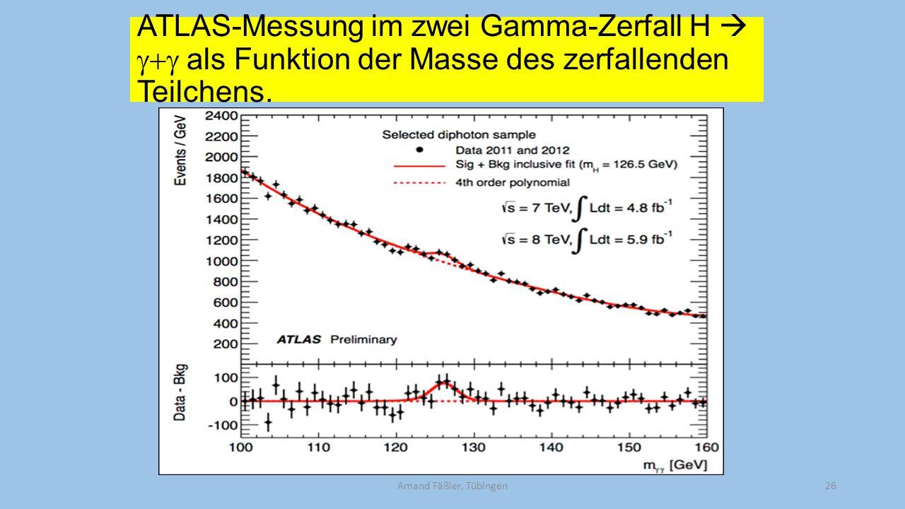 ATLAS-Messung im zwei Gamma-Zerfall H  g+g als Funktion der Masse des zerfallenden Teilchens.