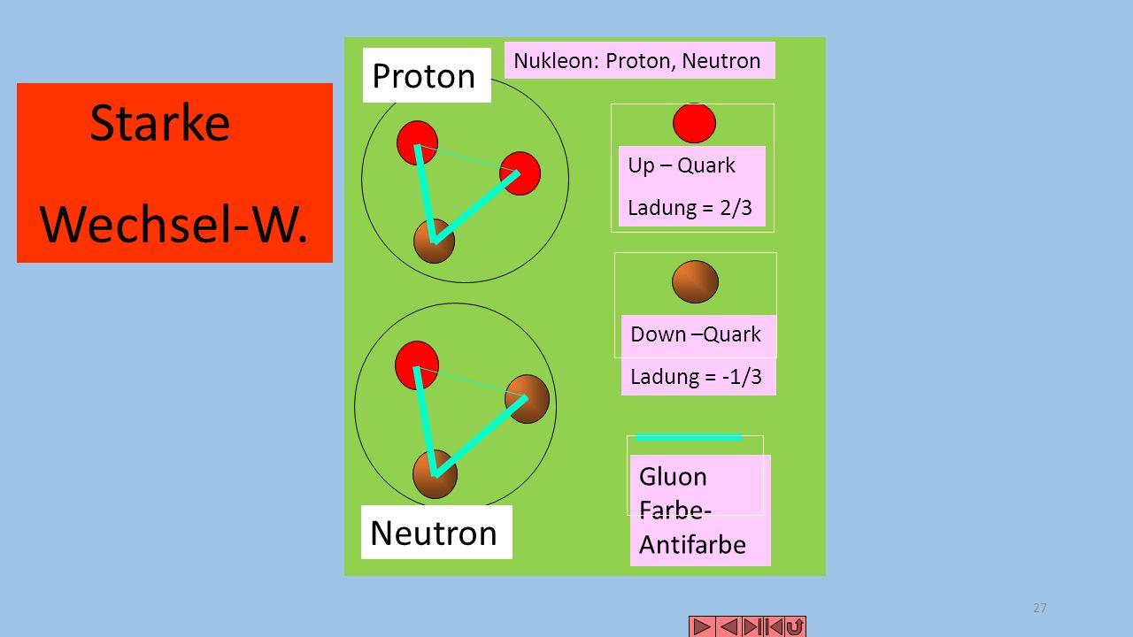Starke Wechsel-W. Proton Neutron Gluon Farbe-Antifarbe