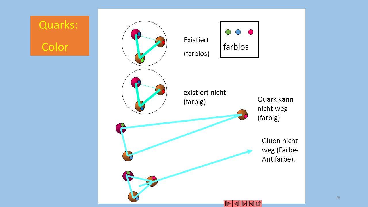 Quarks: Color farblos Existiert (farblos) existiert nicht (farbig)