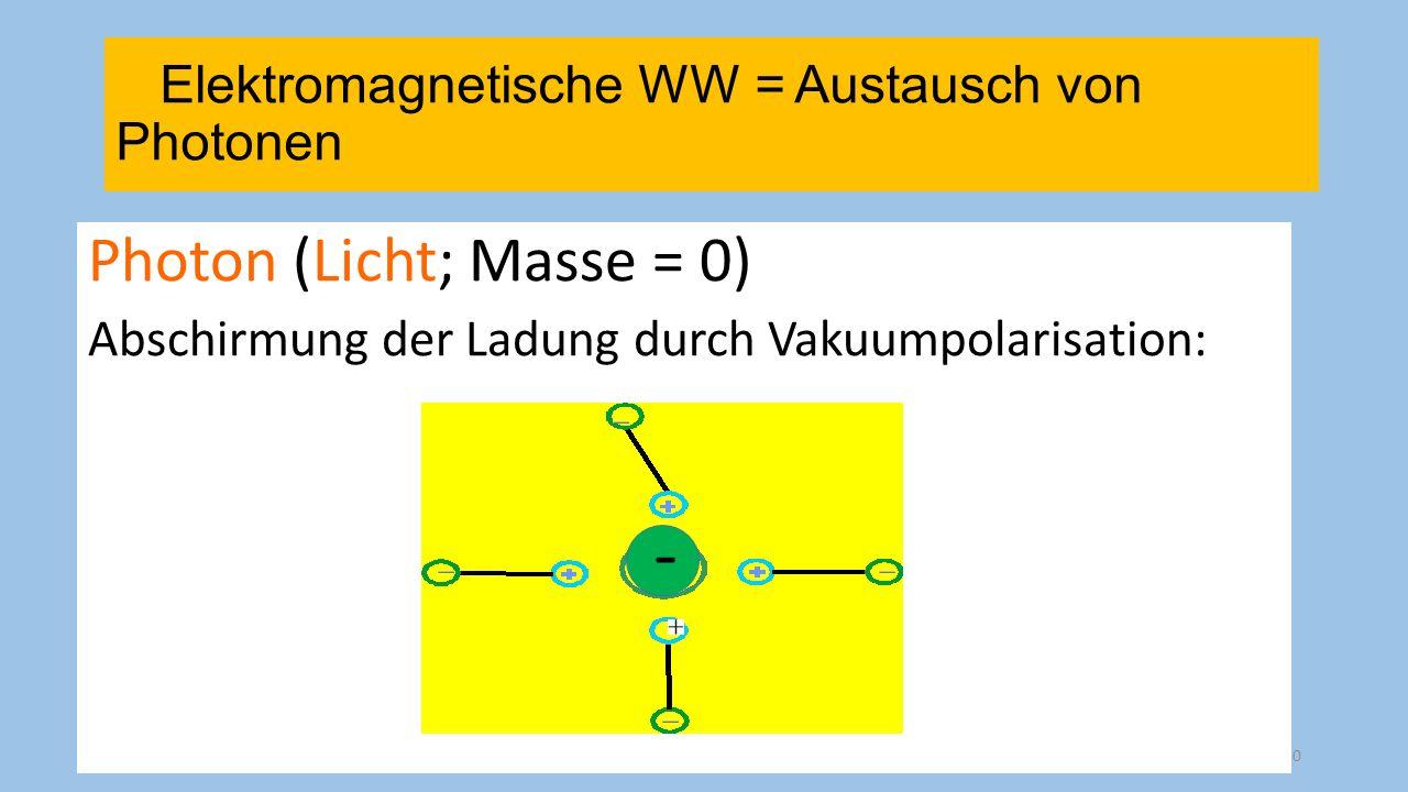 - Photon (Licht; Masse = 0)