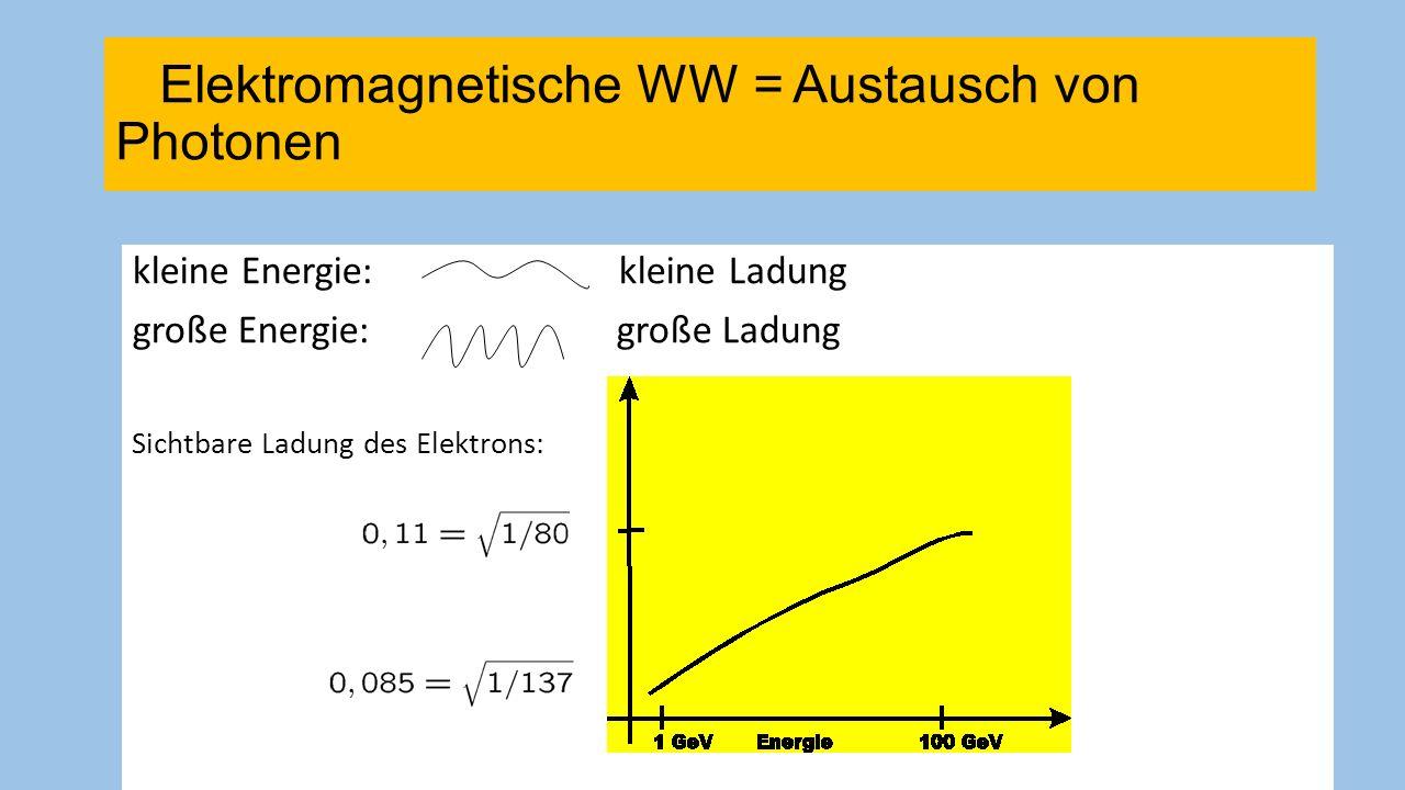 Elektromagnetische WW = Austausch von Photonen