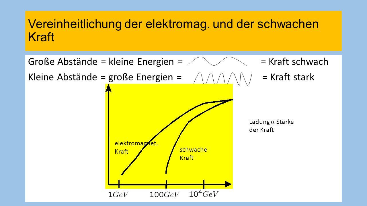 Vereinheitlichung der elektromag. und der schwachen Kraft