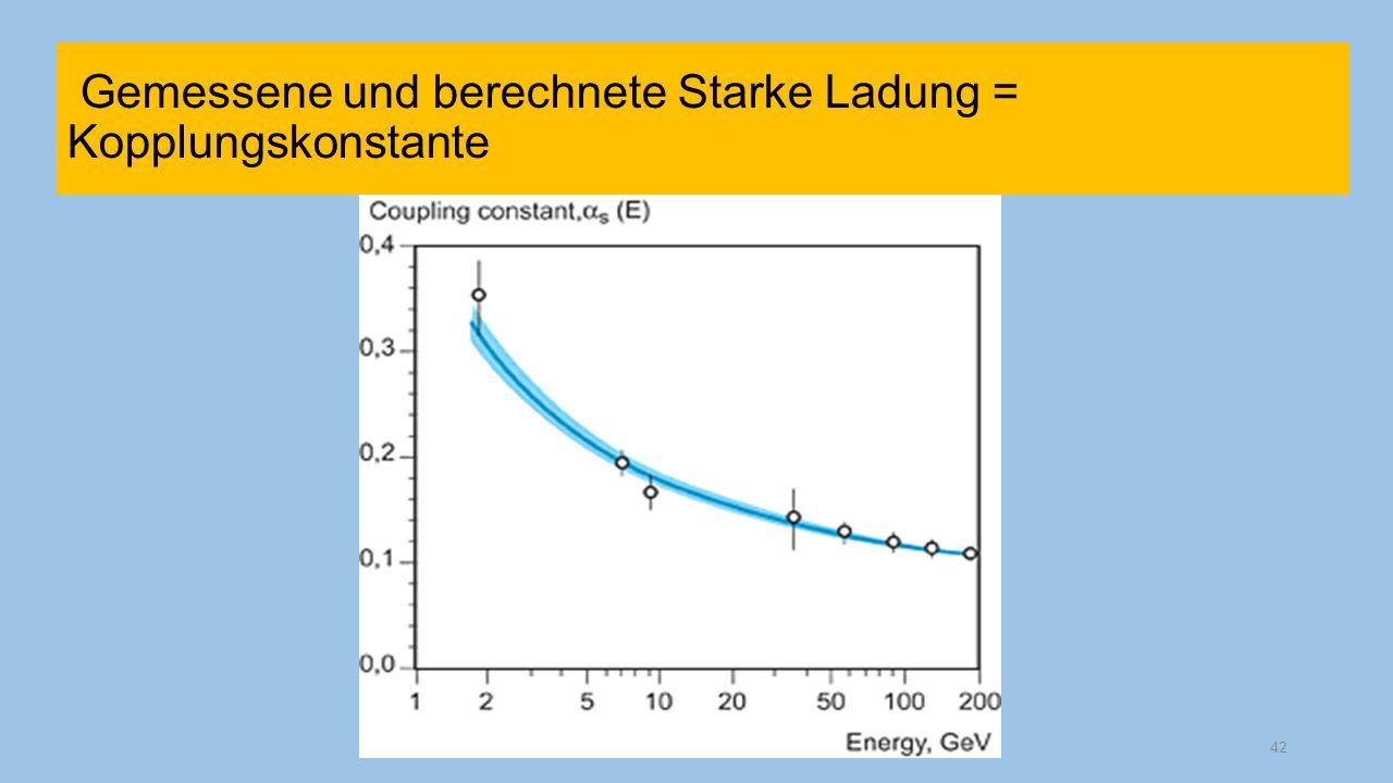 Gemessene und berechnete Starke Ladung = Kopplungskonstante