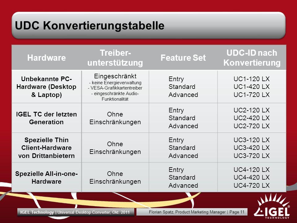UDC Konvertierungstabelle