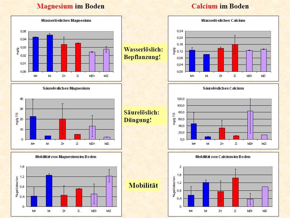 Magnesium im Boden Calcium im Boden Mobilität Wasserlöslich: