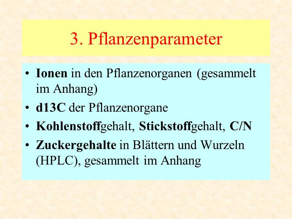 3. Pflanzenparameter Ionen in den Pflanzenorganen (gesammelt im Anhang) d13C der Pflanzenorgane. Kohlenstoffgehalt, Stickstoffgehalt, C/N.