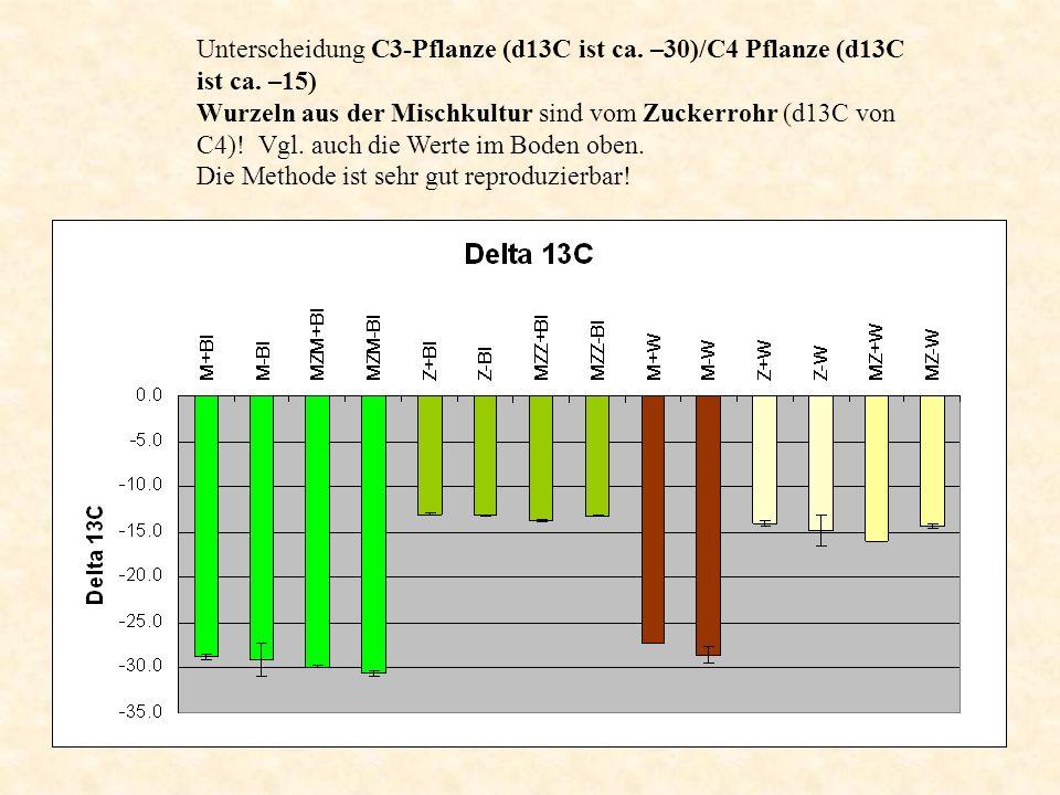 Unterscheidung C3-Pflanze (d13C ist ca. –30)/C4 Pflanze (d13C ist ca