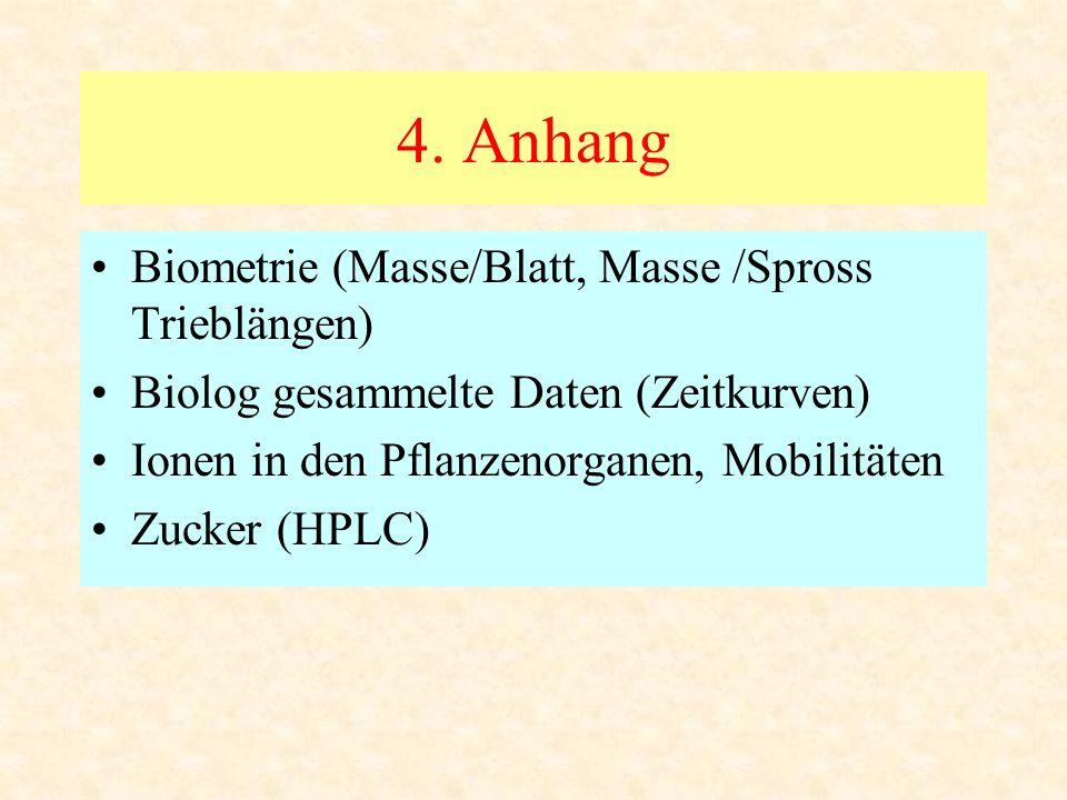 4. Anhang Biometrie (Masse/Blatt, Masse /Spross Trieblängen)