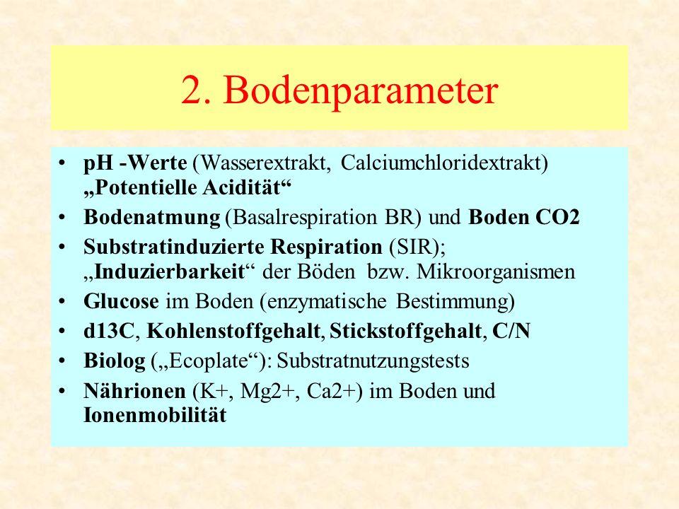 """2. Bodenparameter pH -Werte (Wasserextrakt, Calciumchloridextrakt) """"Potentielle Acidität Bodenatmung (Basalrespiration BR) und Boden CO2."""