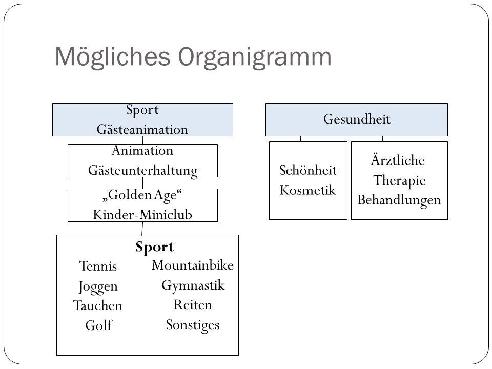 Mögliches Organigramm