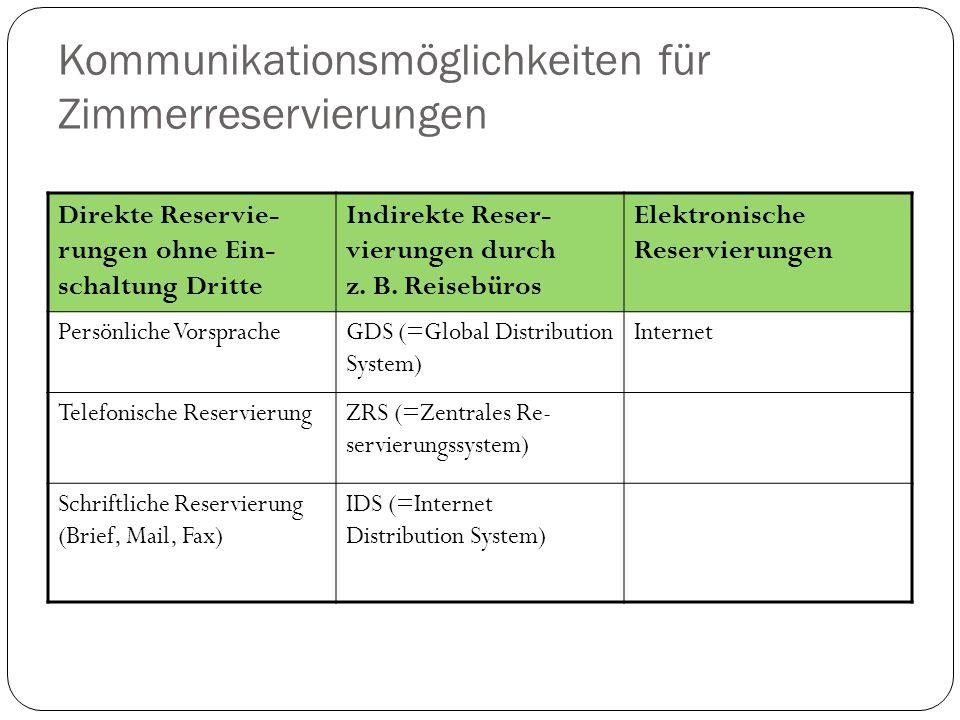 Kommunikationsmöglichkeiten für Zimmerreservierungen