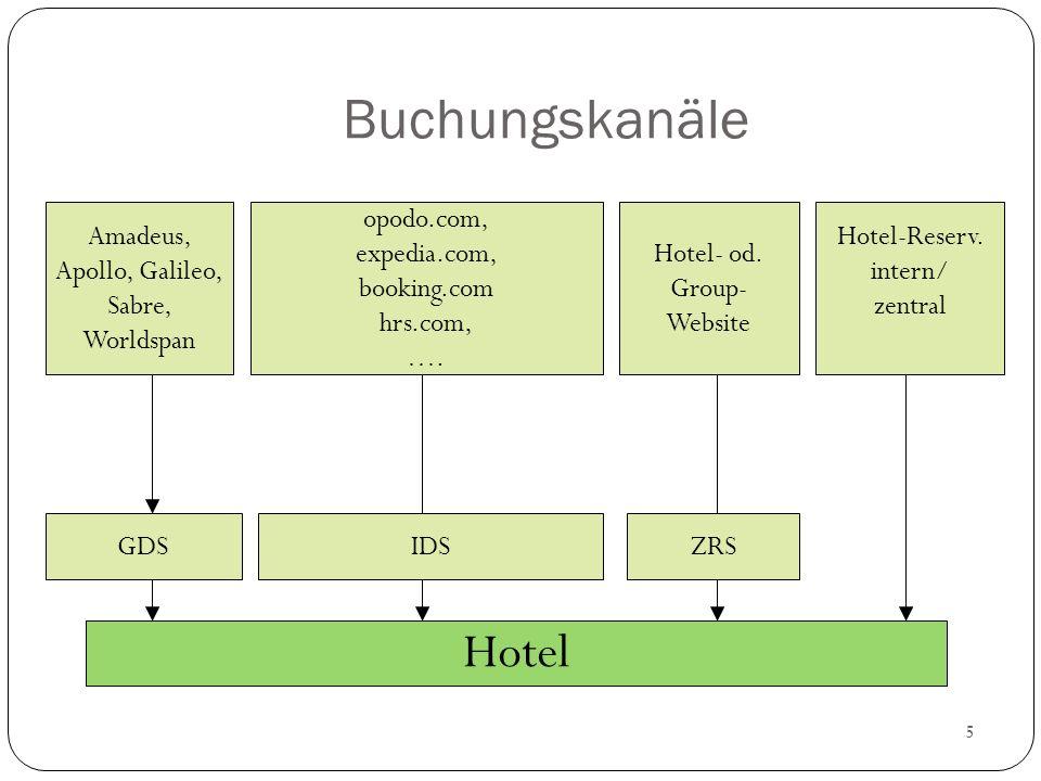 Buchungskanäle Hotel Amadeus, Apollo, Galileo, Sabre, Worldspan