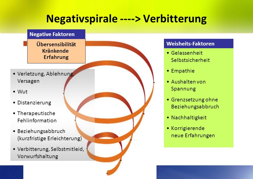 Negativspirale ----> Verbitterung