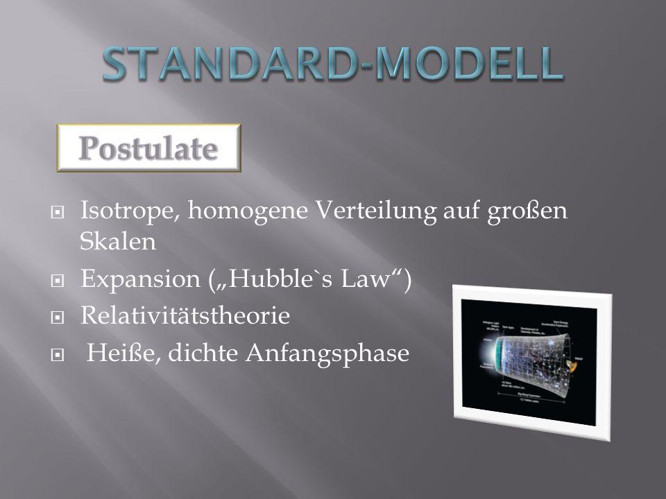 Standard-Modell Postulate