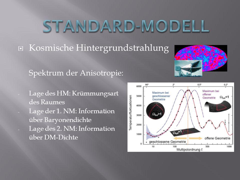 Standard-Modell Kosmische Hintergrundstrahlung