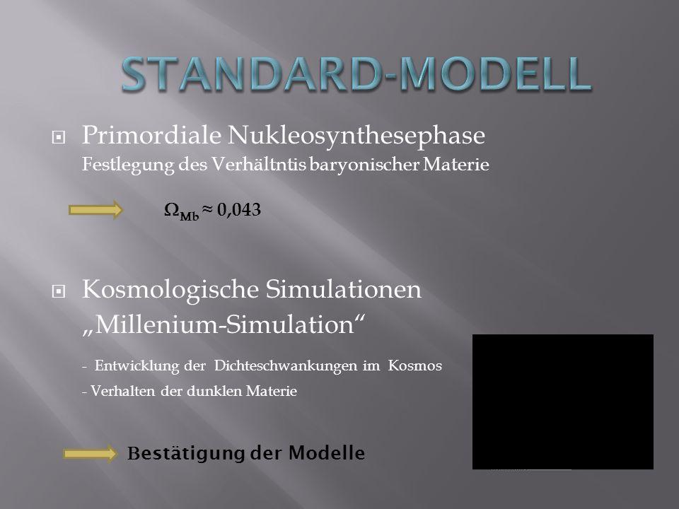 Bestätigung der Modelle