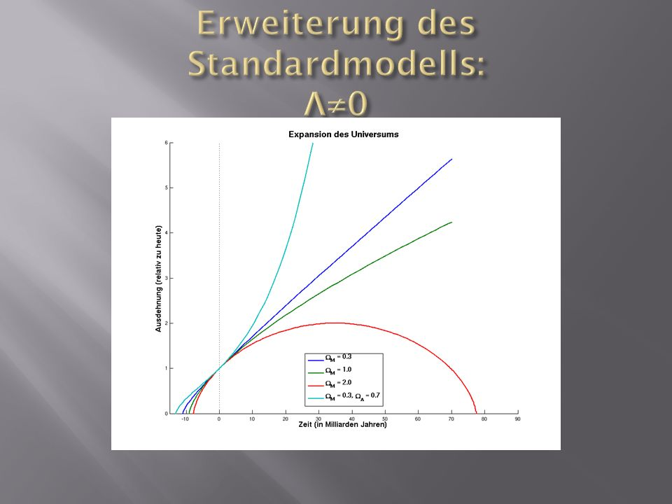 Erweiterung des Standardmodells: Λ≠0