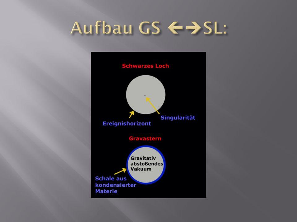 Aufbau GS SL:
