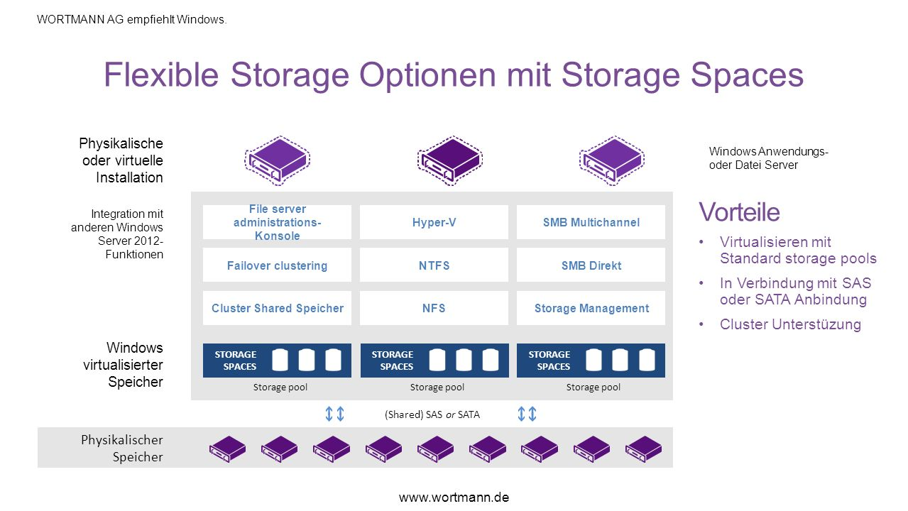 Flexible Storage Optionen mit Storage Spaces