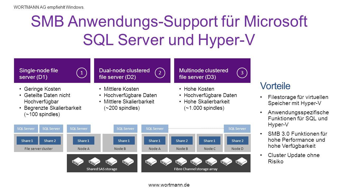 SMB Anwendungs-Support für Microsoft SQL Server und Hyper-V