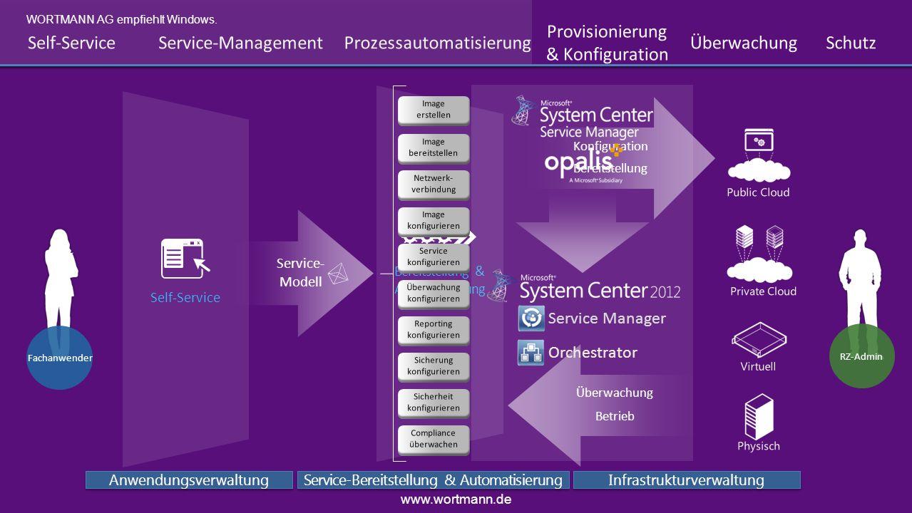 Prozessautomatisierung Überwachung Schutz Provisionierung