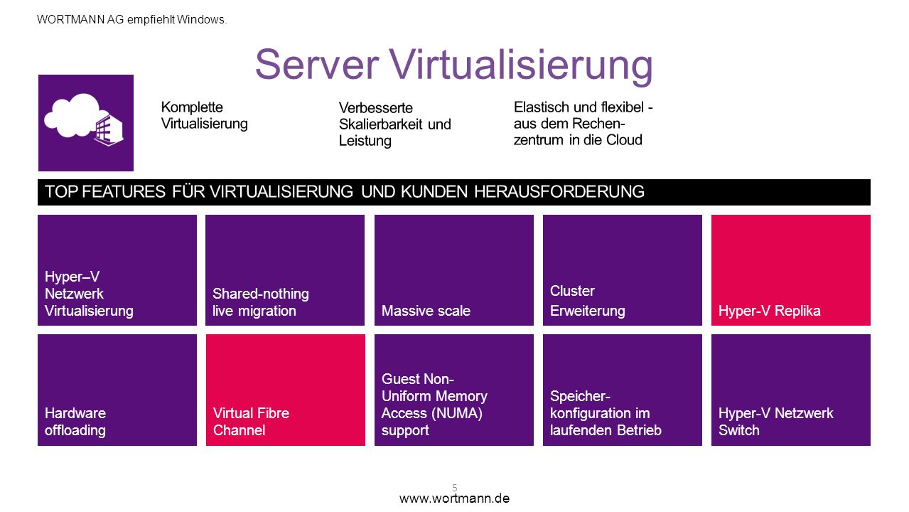 Server Virtualisierung