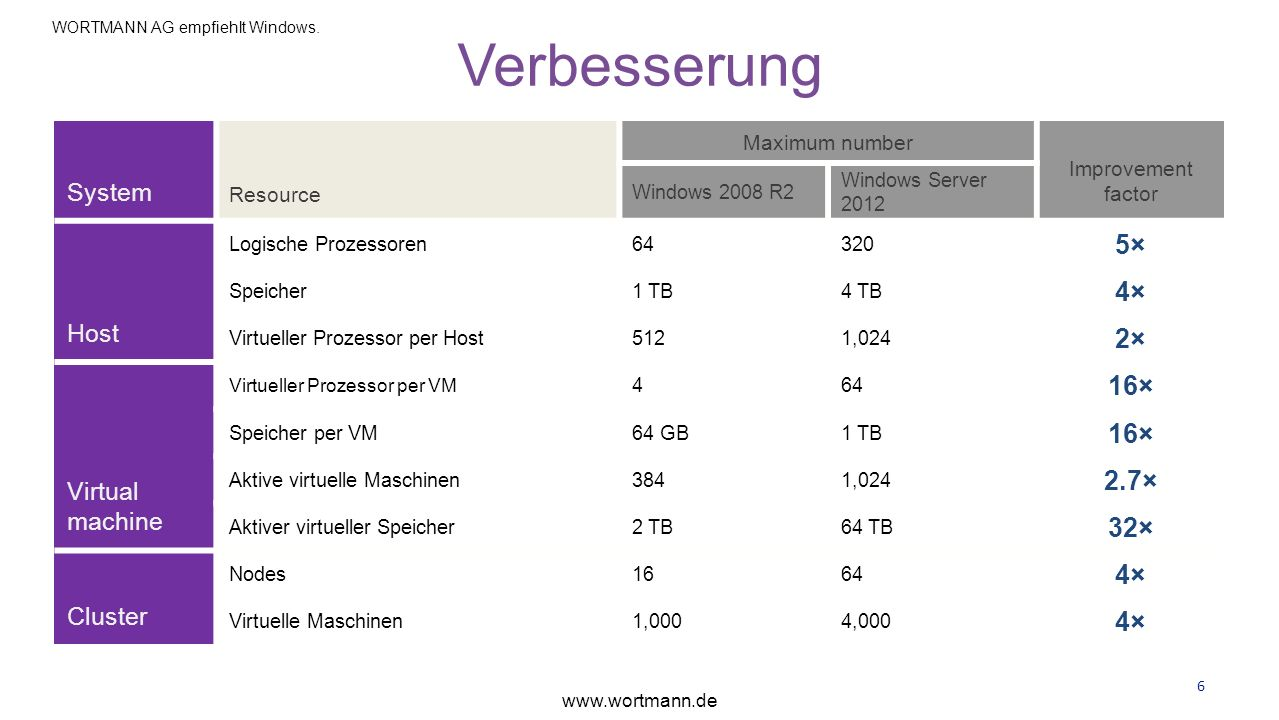 Verbesserung 5× 4× 2× 16× 2.7× 32× System Host Virtual machine Cluster