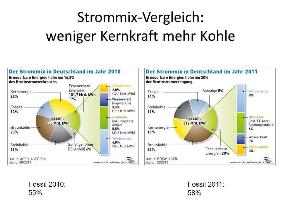 Strommix-Vergleich: weniger Kernkraft mehr Kohle