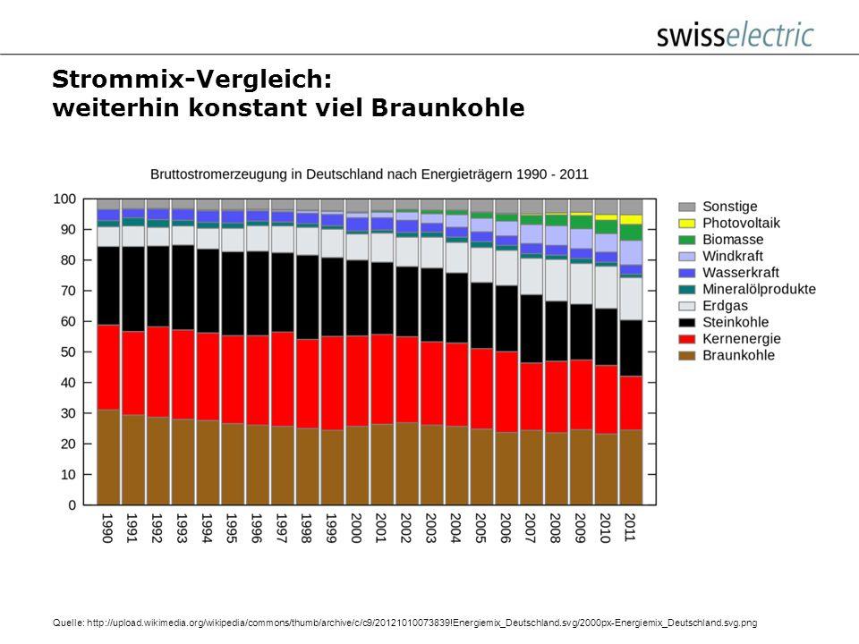 Strommix-Vergleich: weiterhin konstant viel Braunkohle
